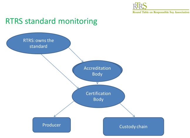 RTRS standard monitoring